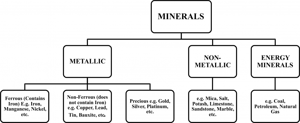 Class X: Chapter 5 (Minerals and Energy Resources)