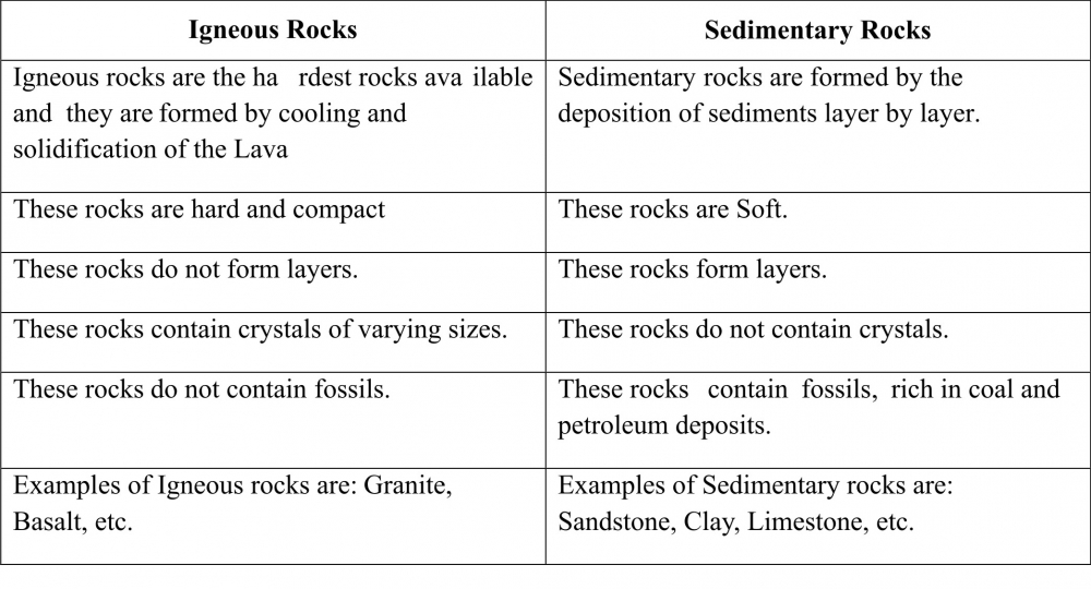 CLASS VII CHAPTER 2 INSIDE THE EARTH QUESTION ANSWER – Metamorphic Rocks Worksheet
