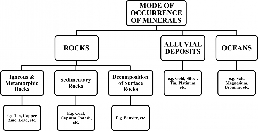 Class X Chapter 5 Minerals And Energy Resources